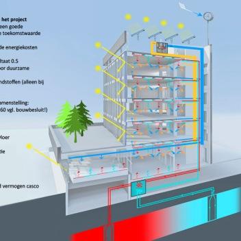 kubus-gouwezone-CO2-neutrale-kantoren-EGM